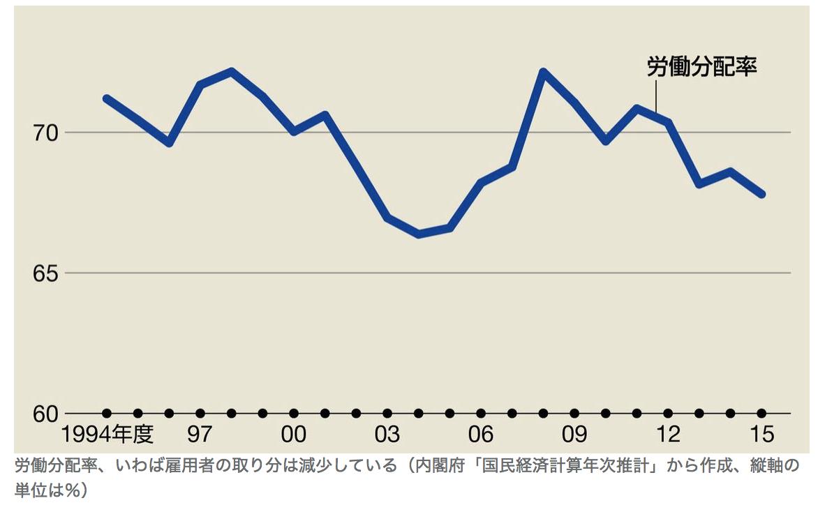 日本の労働分配率の推移