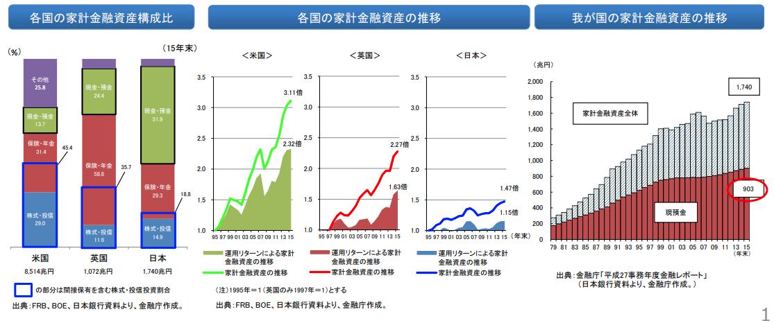 家計金融資産の現状分析