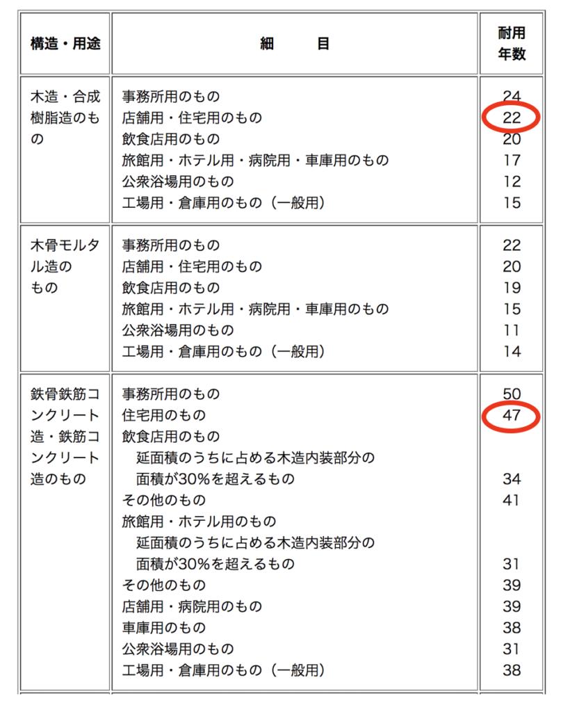 耐用年数(建物・建物附属設備)