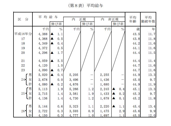 日本人の平均給与