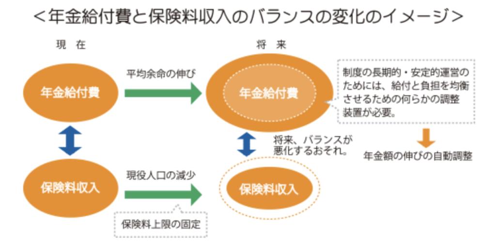マクロ経済スライドの仕組み