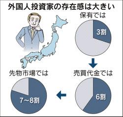 相場のそもそも(3)日本株の主役は? 海外勢、売買6割占める