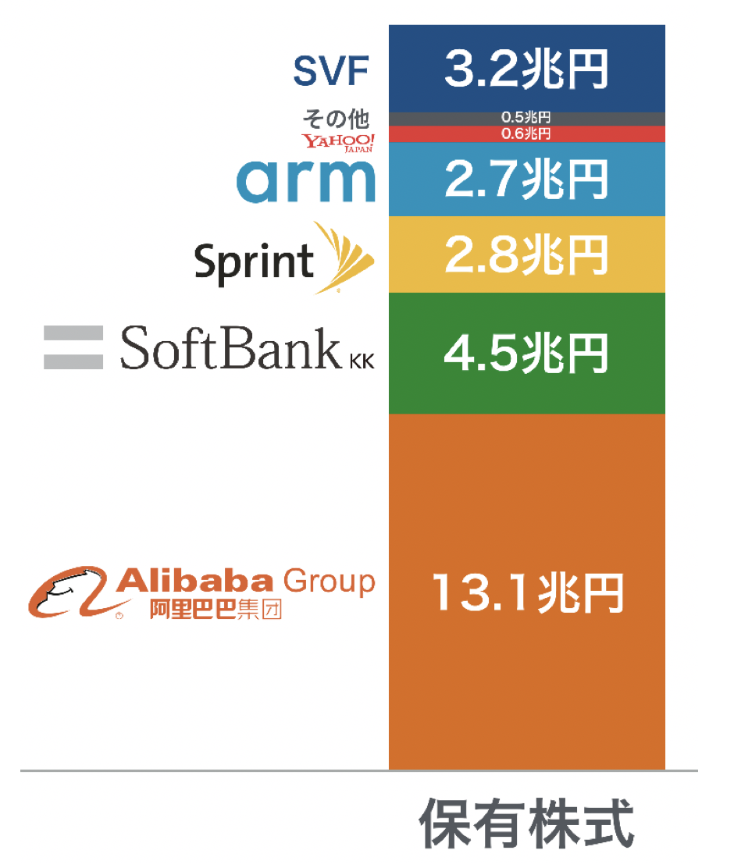 ソフトバンクの保有株式の金額27兆円