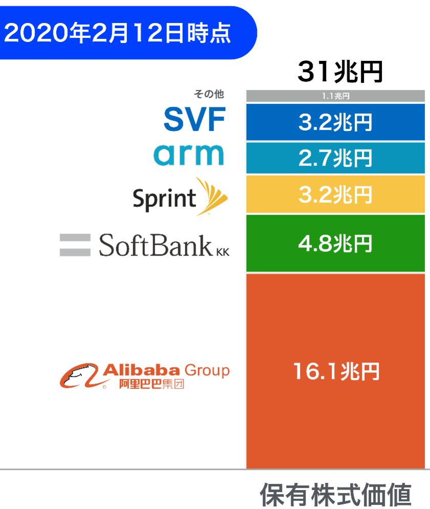 ソフトバンクグループの株式価値
