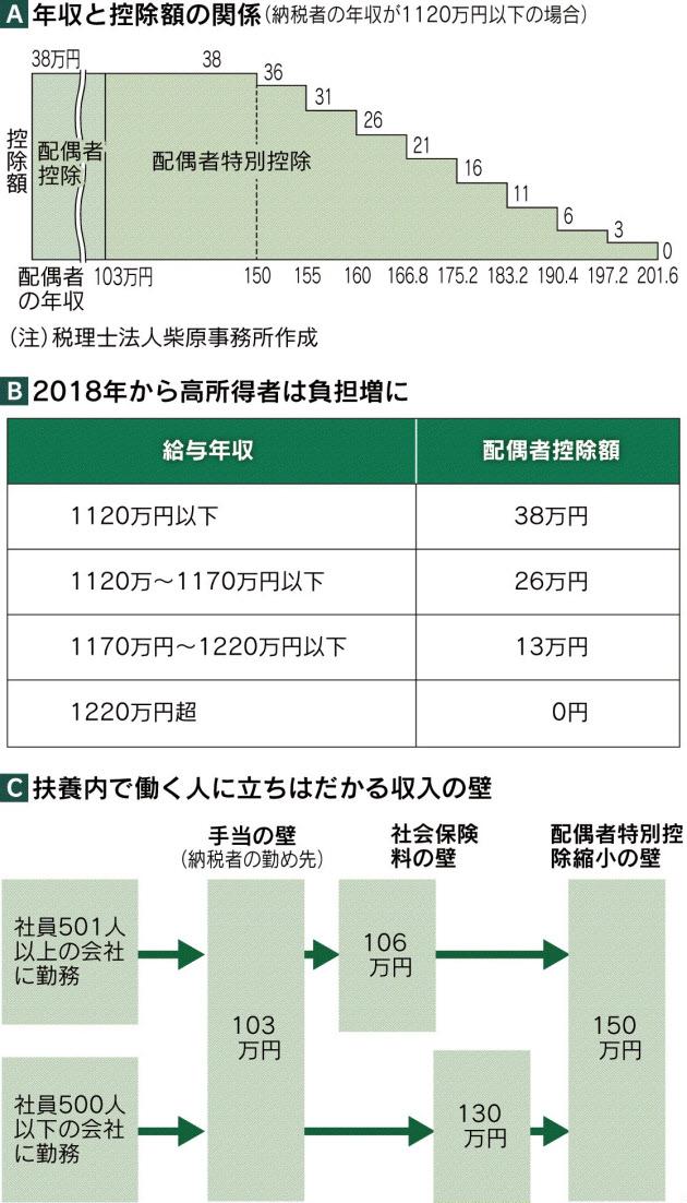 日経新聞「パート主婦、年内の稼ぎ方 」