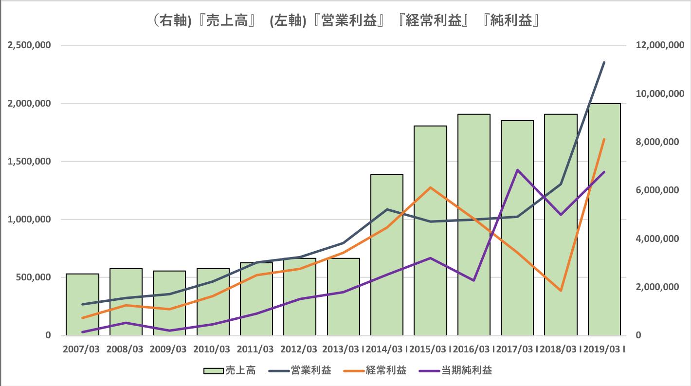 ソフトバンクの売上高、営業利益、経常利益、純利益