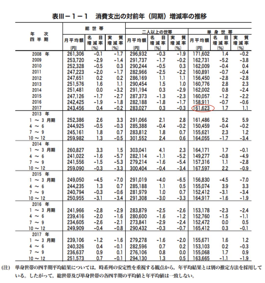 消費支出の対前年(同期)増減率の推移