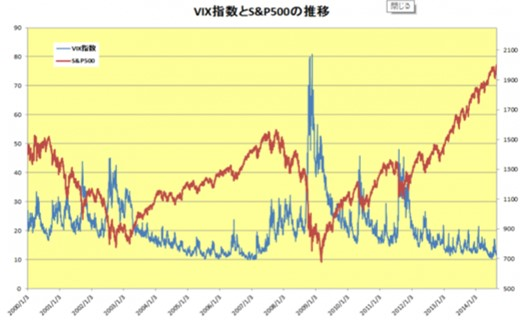 VIX指数とS&P500指数の値動きの関係