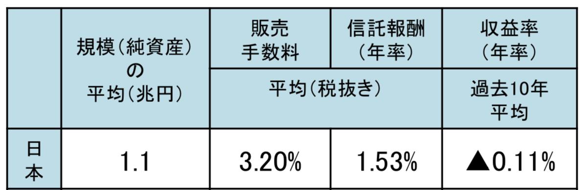 日本の売れ筋投資信託の手数料