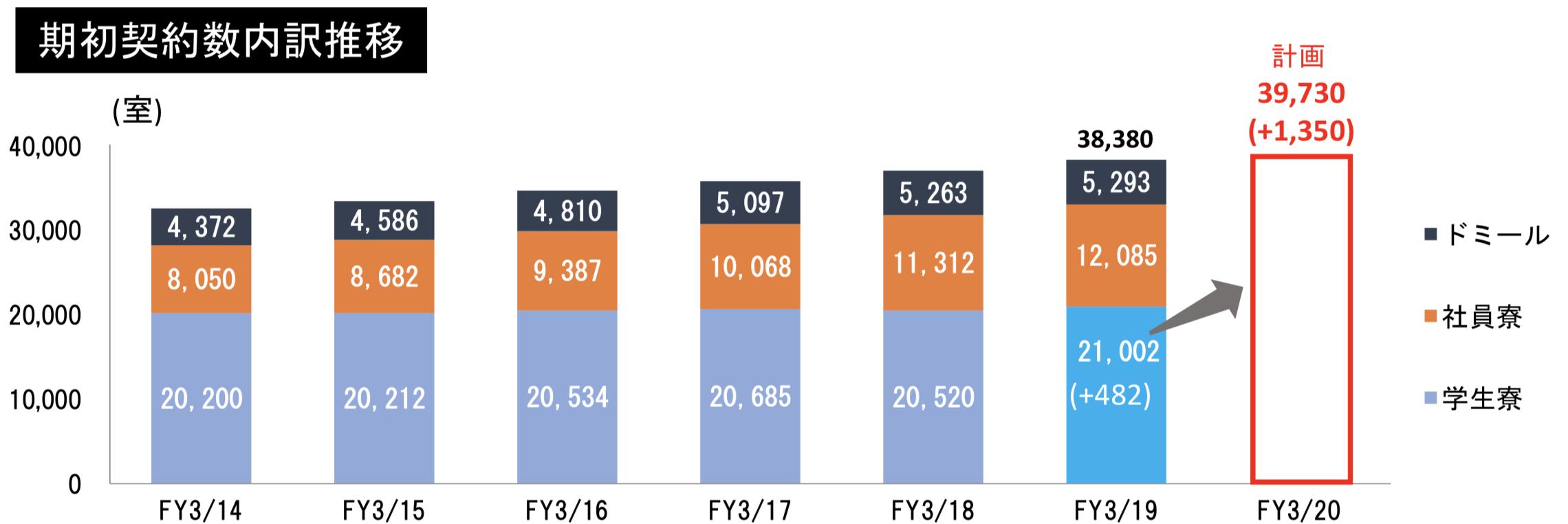 共立メンテナンス 寮事業の契約者数の推移
