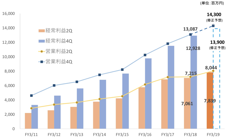 共立メンテナンスの経常利益と営業利益の推移