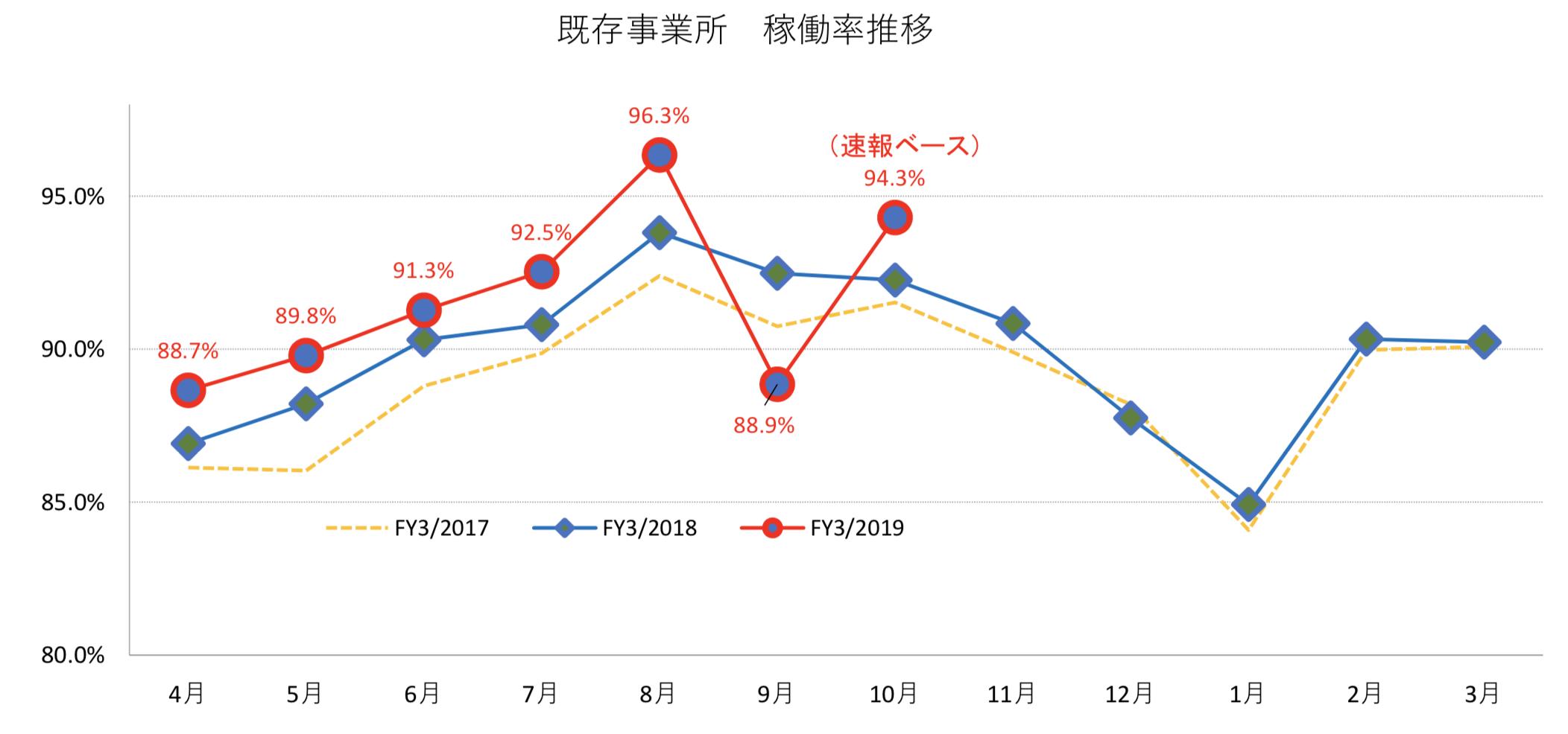 共立メンテナンスのDormy事業の稼働率