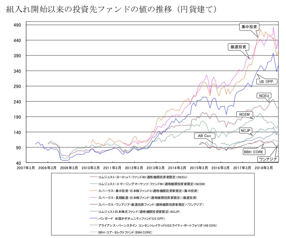 セゾン資産形成の達人ファンドの組み入れファンドの運用成績