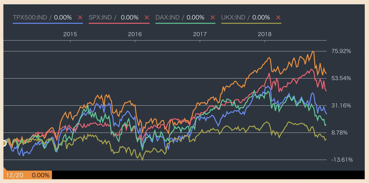 セゾン資産形成の達人ファンドの直近1年のリターンを世界の指数と比較