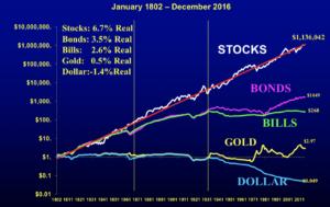 株式投資のリターン