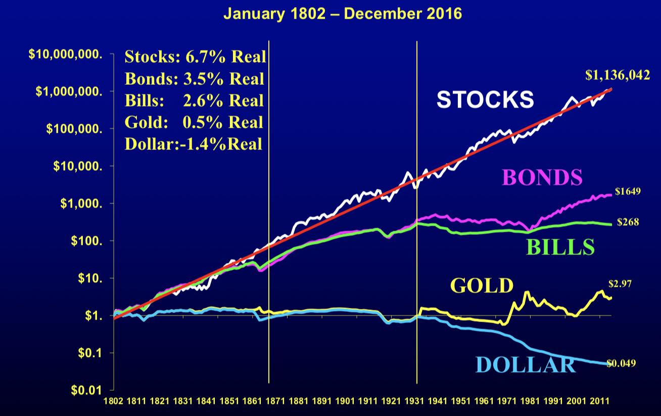 米国の資本主義の200年の歴史における株式・社債・国債・金・現金の価値の推移