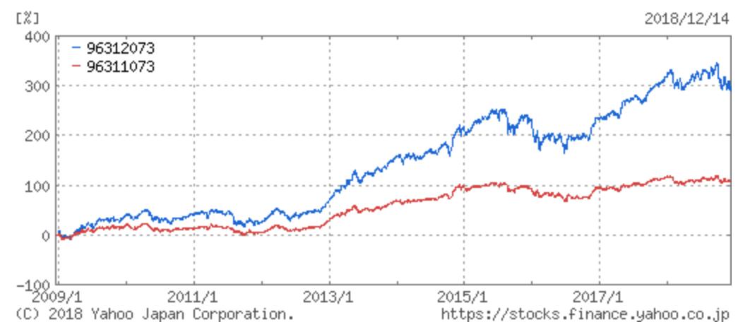 二つのセゾン投信のリターンの十年比較