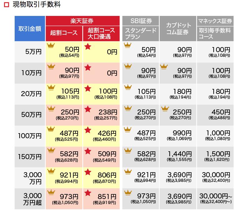 楽天証券の手数料を他の証券会社と比較する