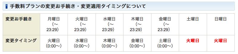 SBIの手数料の変更期日