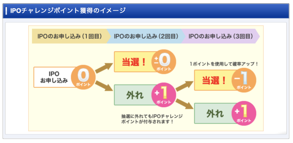 IPOチャレンジポイントの仕組み