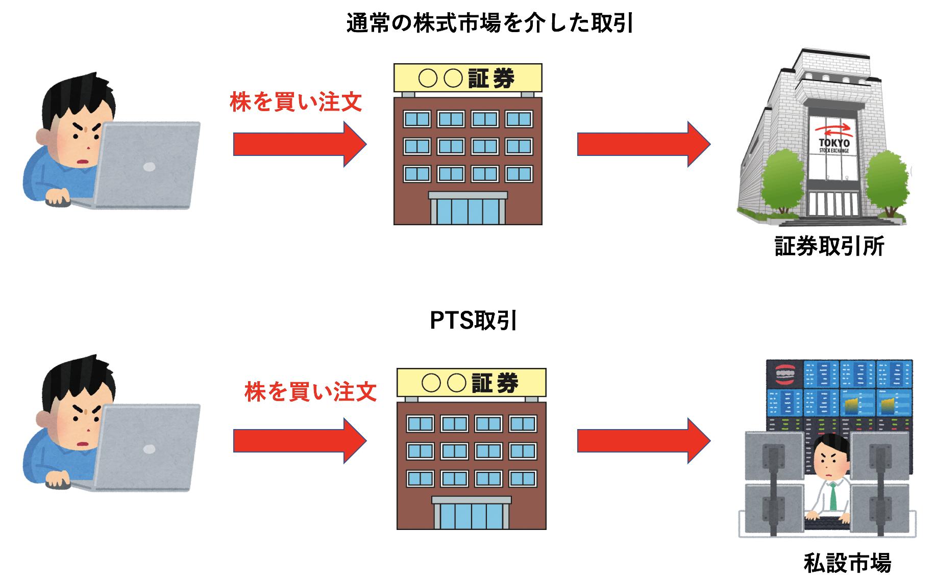 PTS取引と通常の株式取引の差をわかりやすく図解