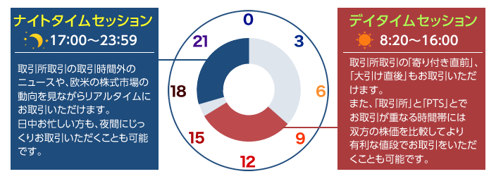 SBI証券のPTSの取引時間