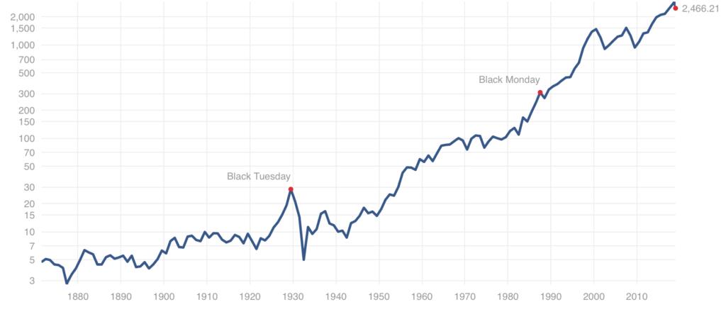 米国S&P500指数の1870年代からの超長期チャート