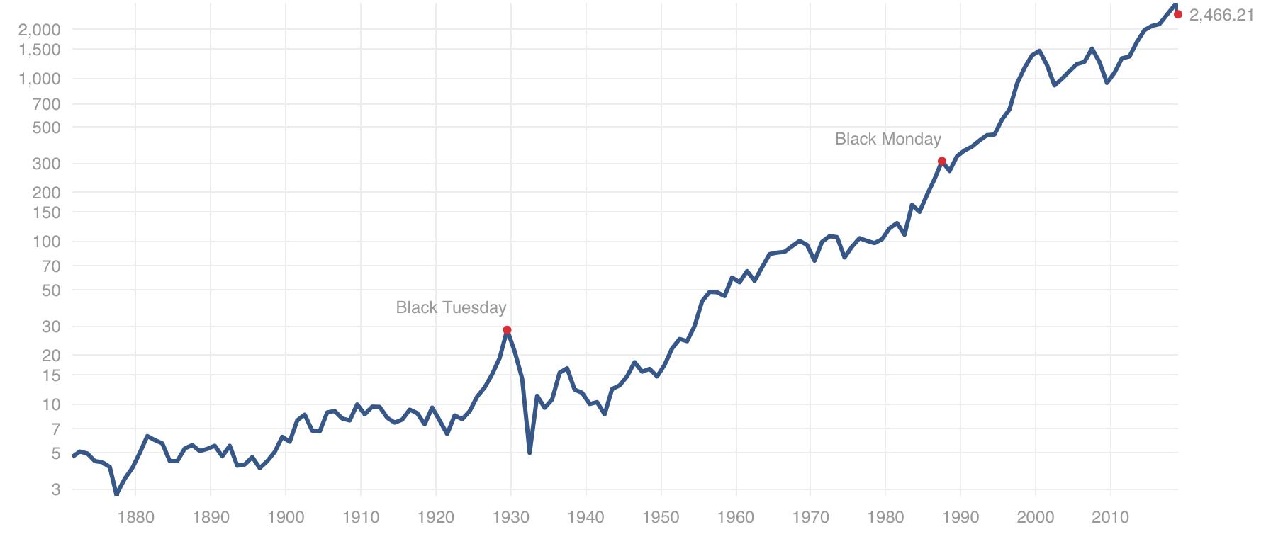 S&P500指数の長期推移