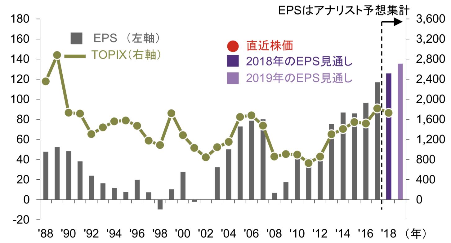 日本の拡大するEPSと株価