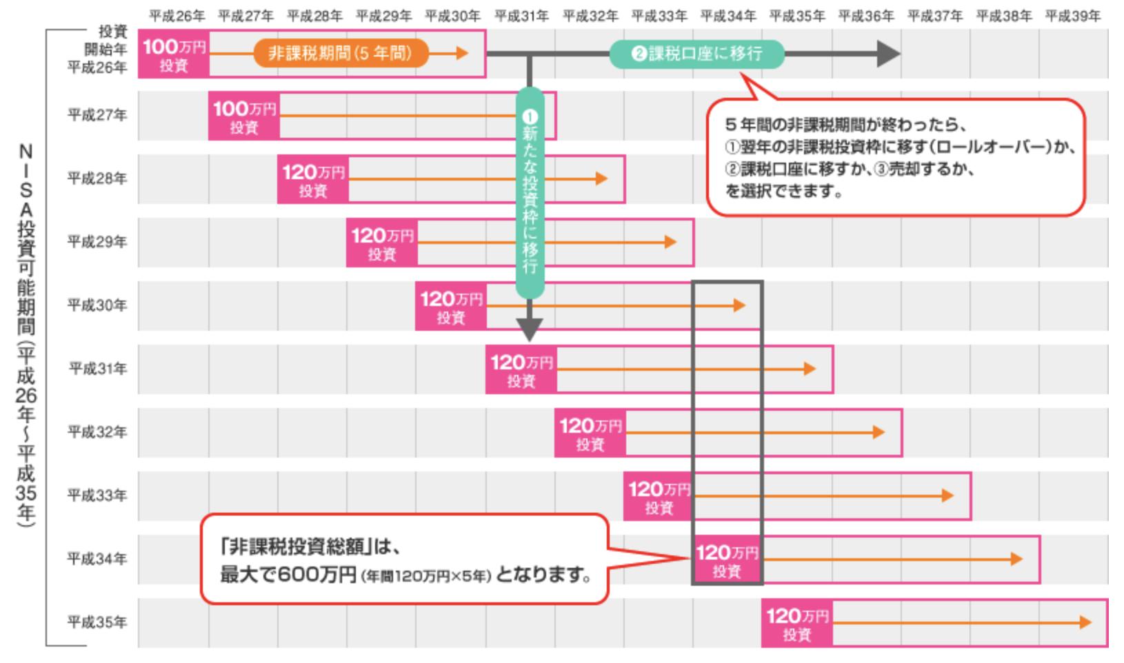 金融庁が説明するNISAの仕組み