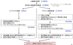 金融庁 投資信託解説