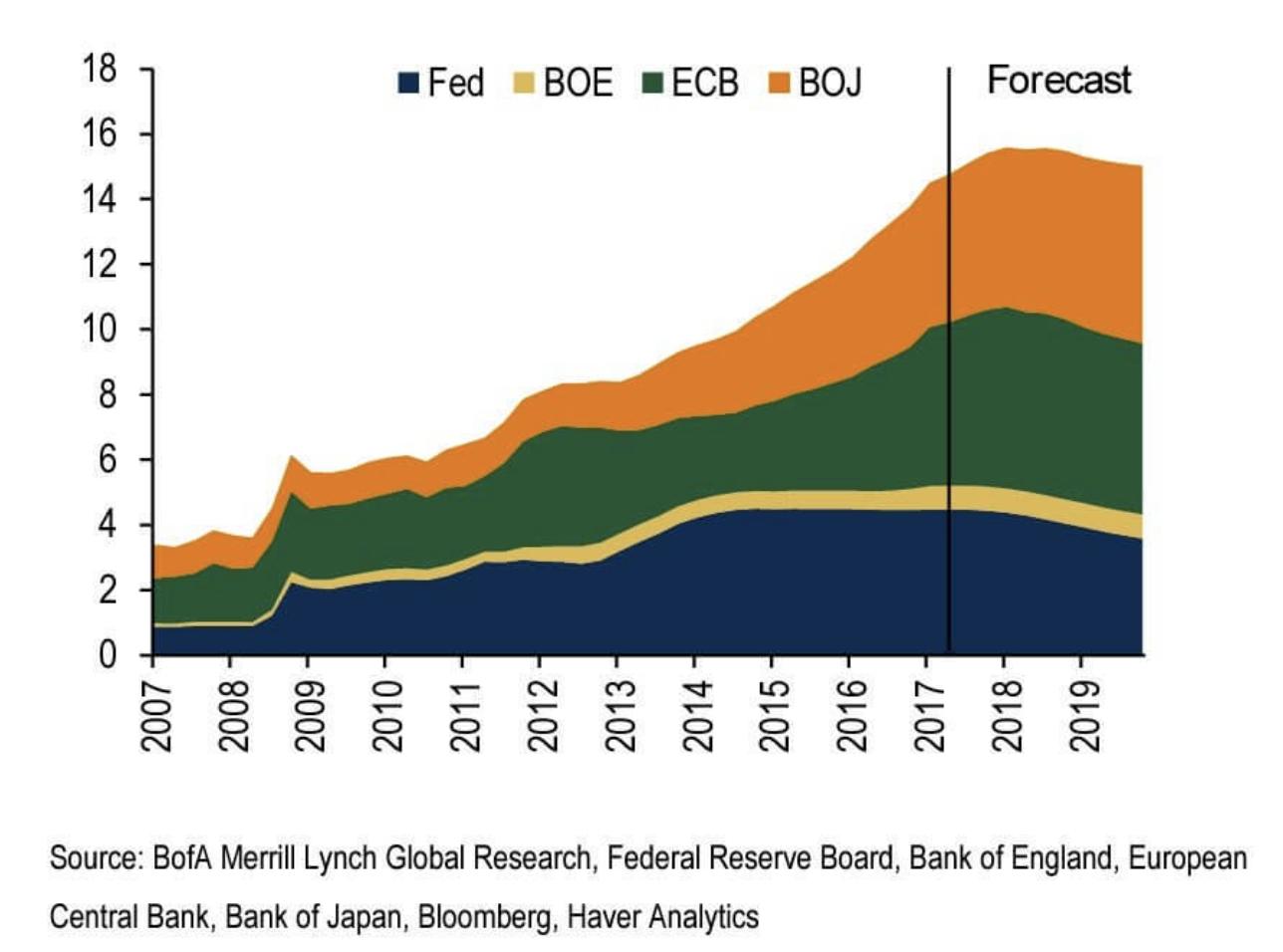 日米欧中央銀行のバランスシート