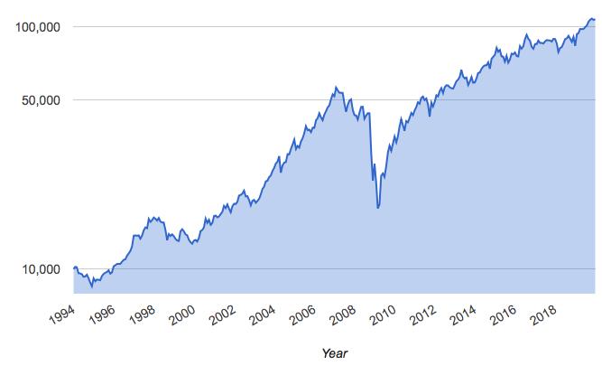 米国のREIT市場の価格推移