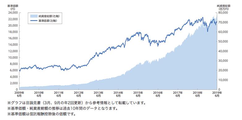セゾン資産形成の達人ファンドの基準価格の推移
