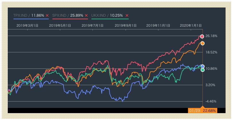 セゾン資産形成の達人ファンドと世界主要株価指数との比較(直近1年)