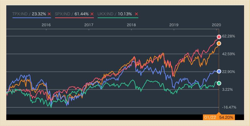 セゾン資産形成の達人ファンドと世界主要株価指数との比較(直近5年)
