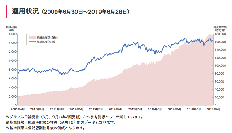 セゾンバンガードグローバルバランスファンドの基準価格のチャート