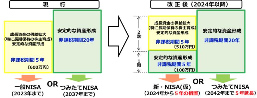 新型NISAの仕組み