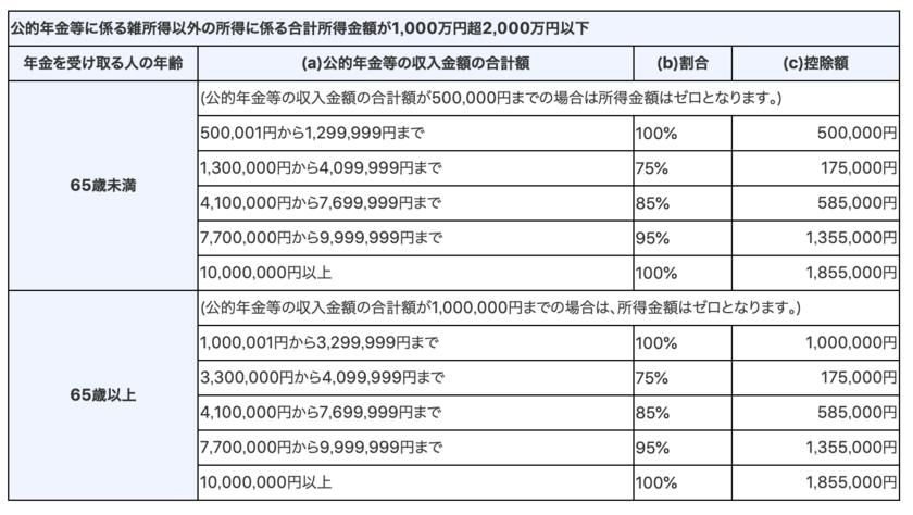 公的年金等に掛かる雑所得以外の所得が1000万円から2000万円以下の場合の公的年金等控除金額