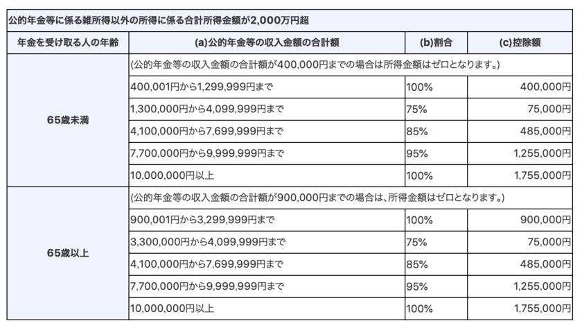 公的年金等に掛かる雑所得以外の所得が2000万円以上の場合の公的年金等控除金額