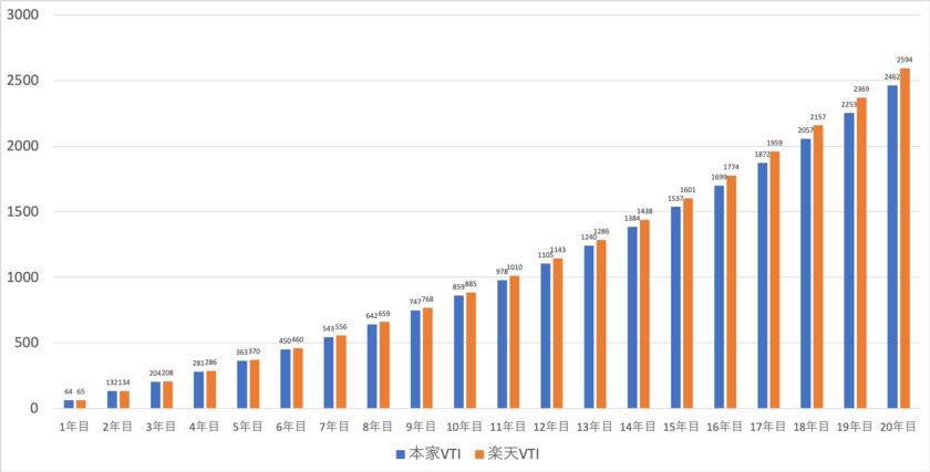 楽天VTIとVTIの資産推移の比較