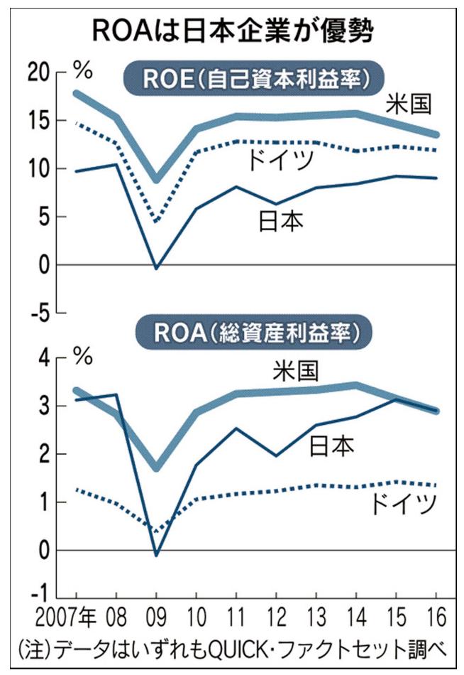 日本企業ROA