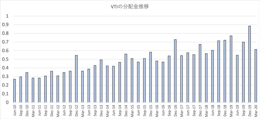 VTIの分配金の推移