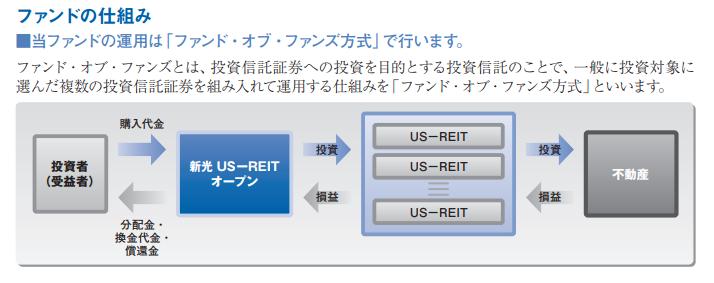 新光US-REITオープン「ファンドの仕組み」