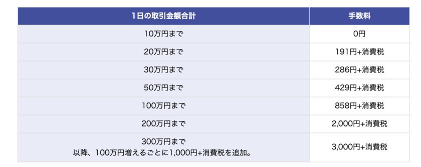 楽天証券1日定額コース手数料