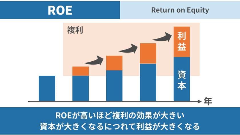 ROEを表す図