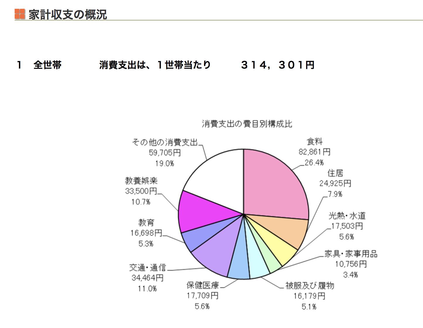 「都民のくらしむき」東京都生計分析調査報告(月報) 平成30年11月