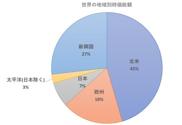 新興国株式の時価総額の比率