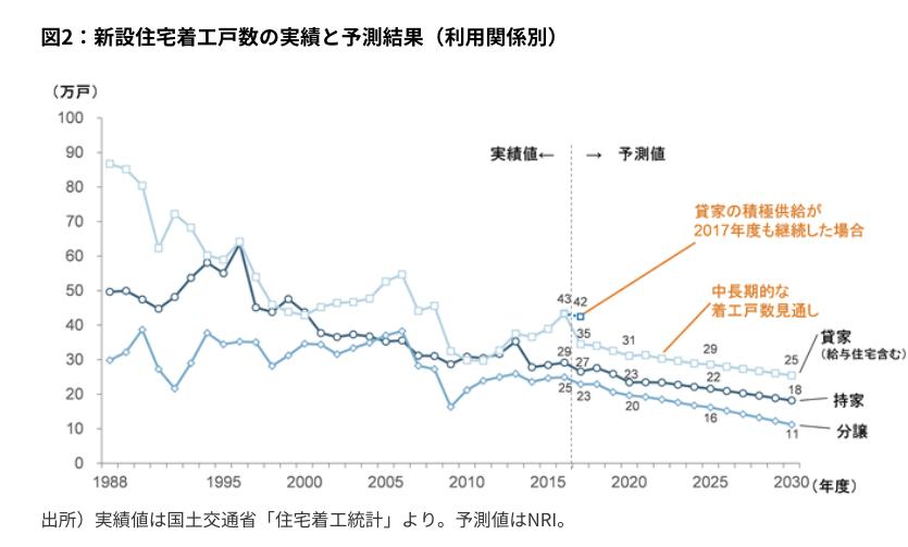 図2:新設住宅着工戸数の実績と予測結果(利用関係別)