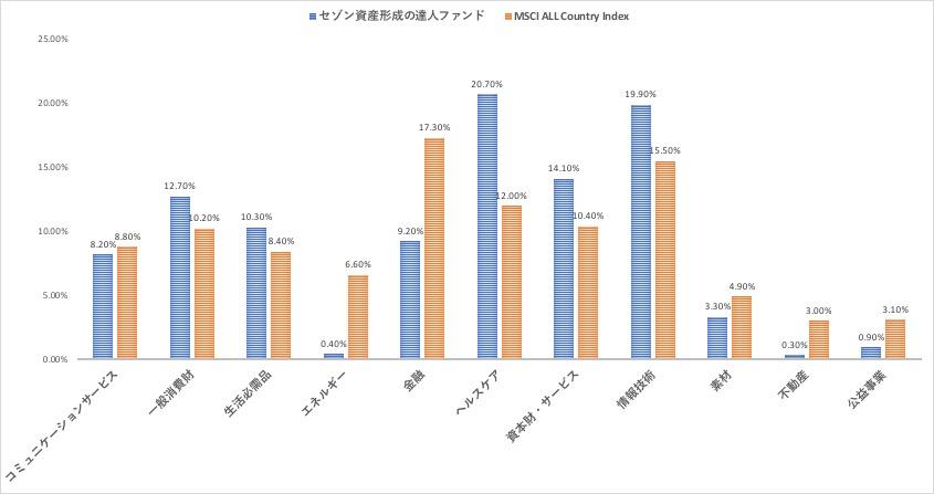 セゾン資産形成の達人ファンドとMSCI ACWIの産業別構成比率